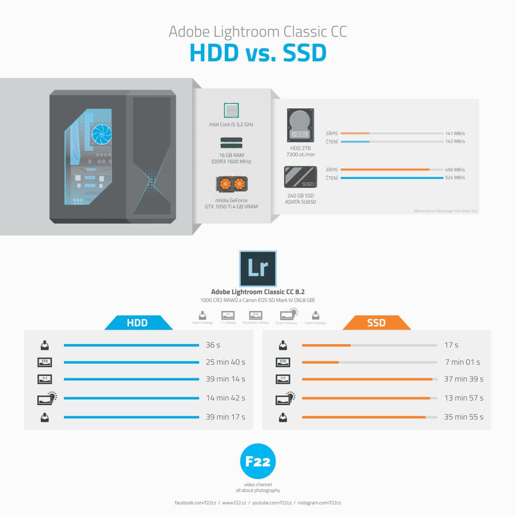 Forsáž pro uloudaný Lightroom: 240 GB SSD ADATA SU650